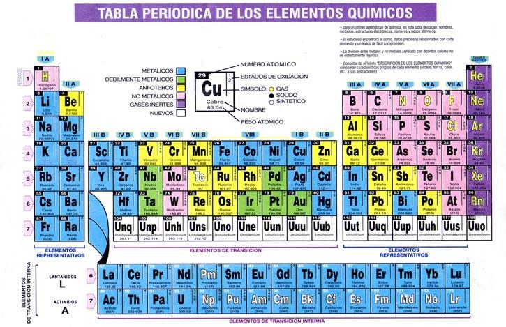 Tabla periodica de los elementos quimicos y su numero atomico images tabla periodica de los elementos quimicos y su numero atomico tabla periodica de los elementos quimicos urtaz Choice Image
